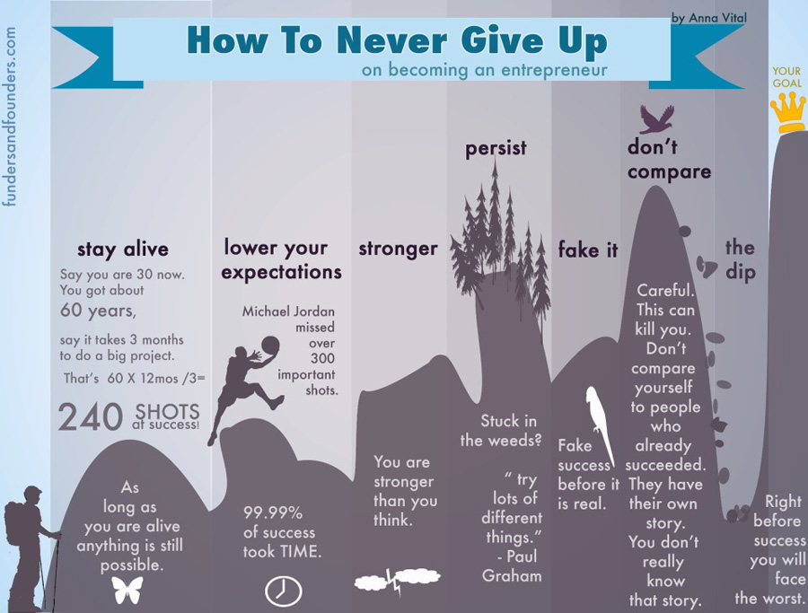 how to never give up on becoming an entrepreneur
