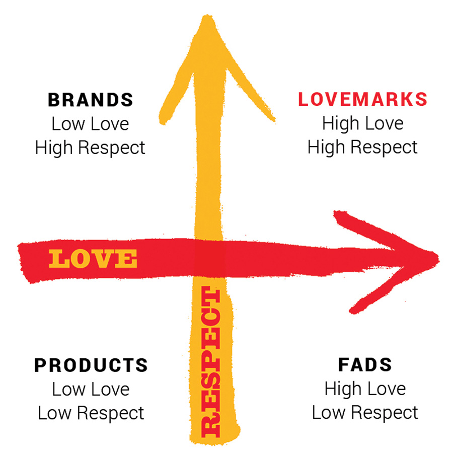 love-respect-axis